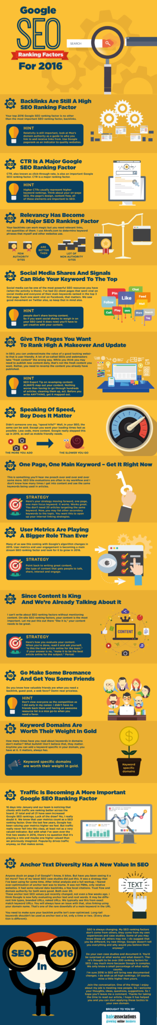Proven SEO Factors in 2016