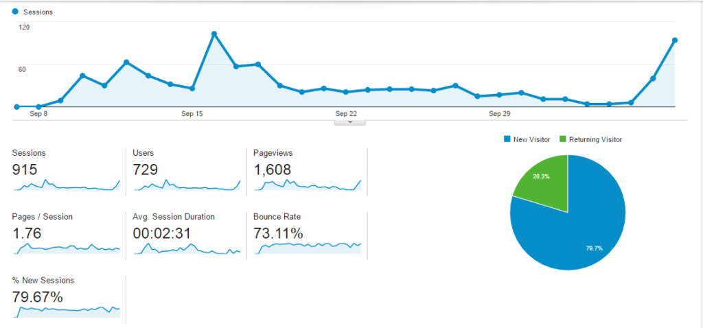 First Month Blogging Traffic Report