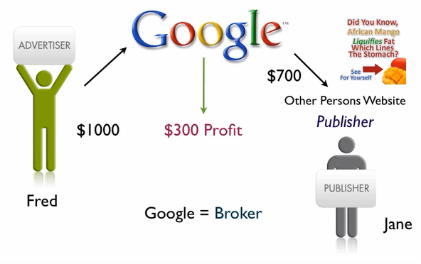 How Does Google Adsense Works