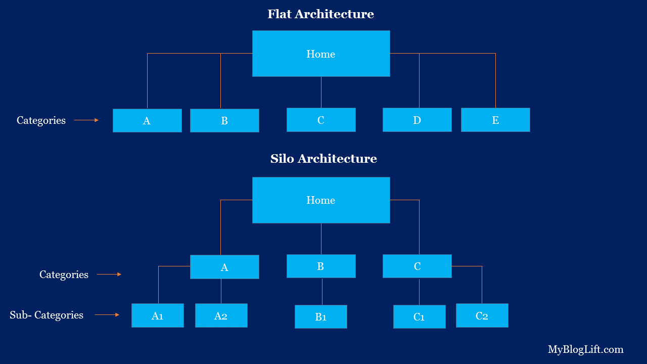 Flat vs Silo Architecture in SEO