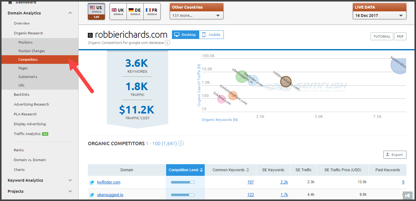 Analyze Competitors using SEMRush