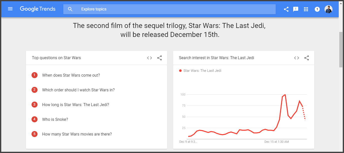 Blog Topic Research using Google Trends