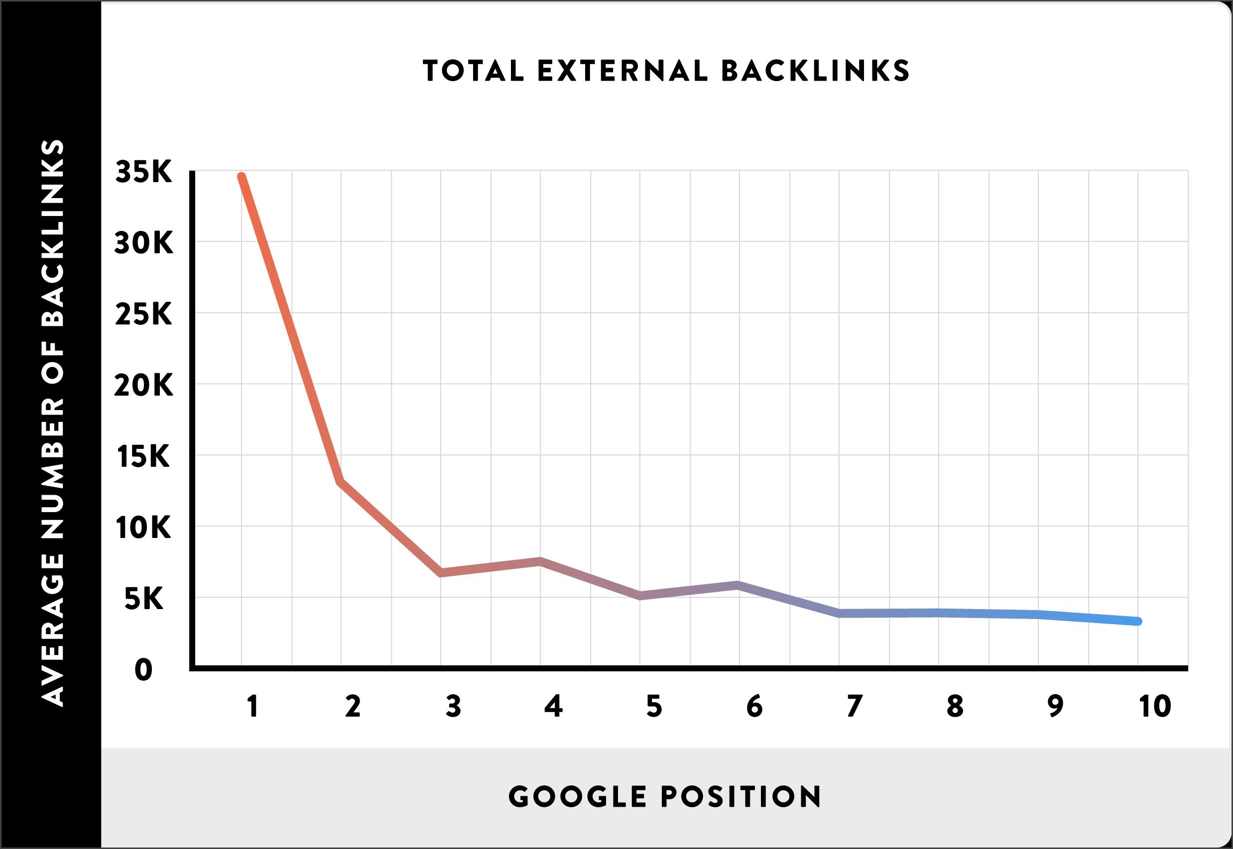 External Links vs Google Ranks - Reasons of rankings lost