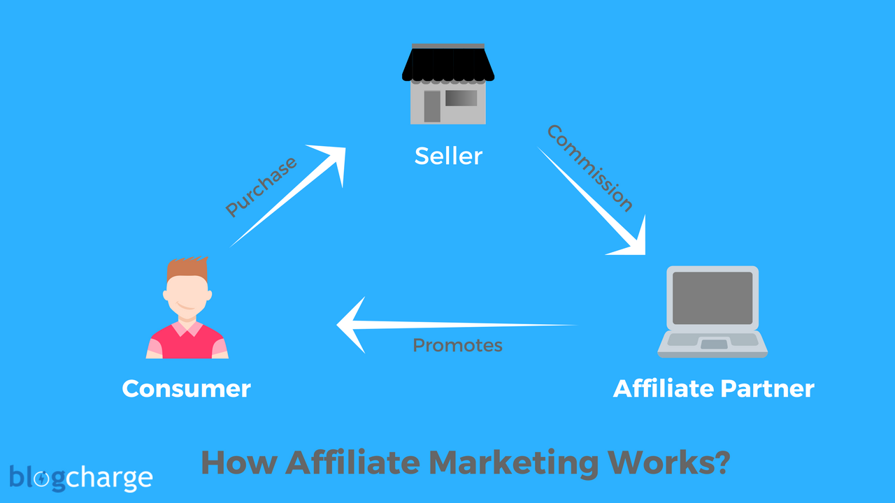 The Working of Affiliate Marketing