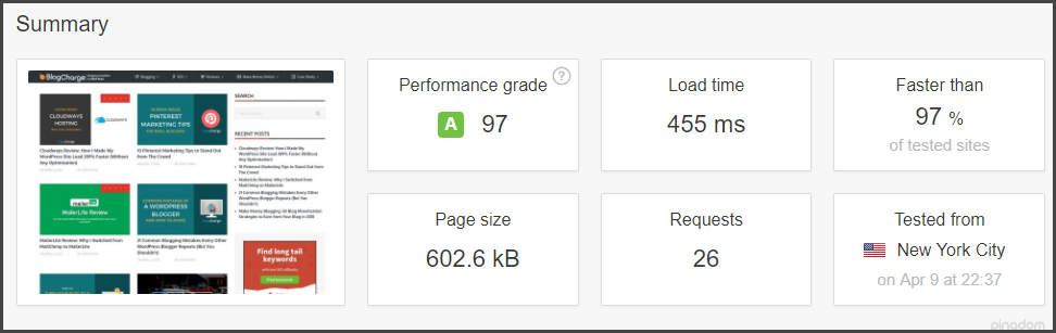BlogCharge Load Time After Cloudways