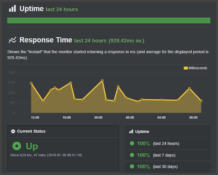 Hostinger Uptime Stats