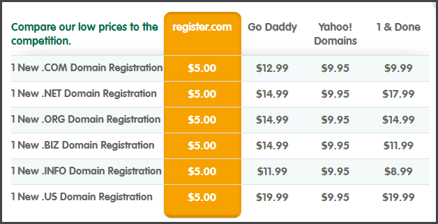 Register Domain Pricing