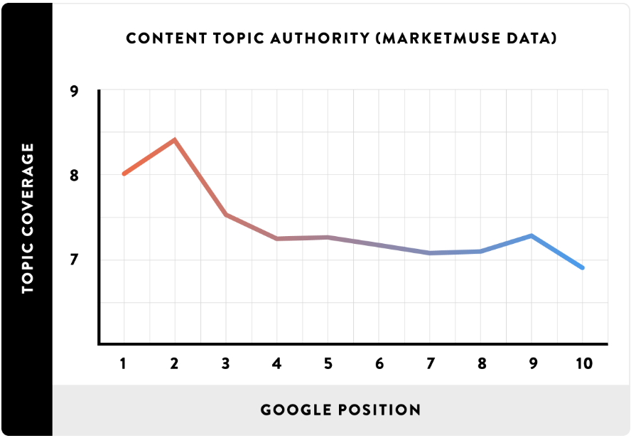Content Topic Authority vs Google Position Chart