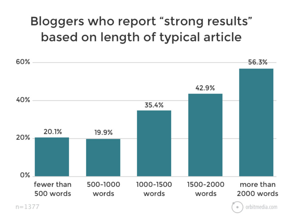 Results based on article length