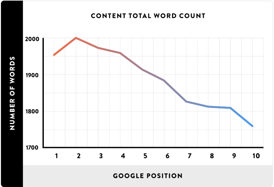 Total Word Count of First Page Google Results